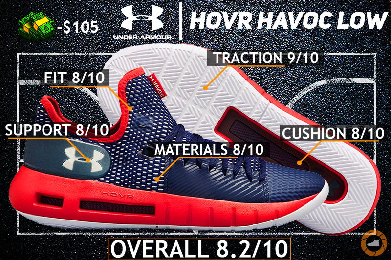 the latest e78d8 0d3f5 Under Armour HOVR Havoc Low REVIEW – 100$ KILLER ...