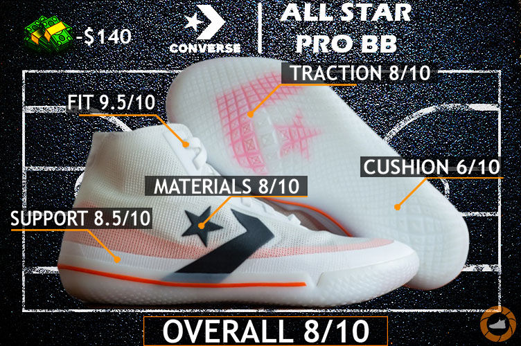 Converse All Star Pro BB REVIEW – The